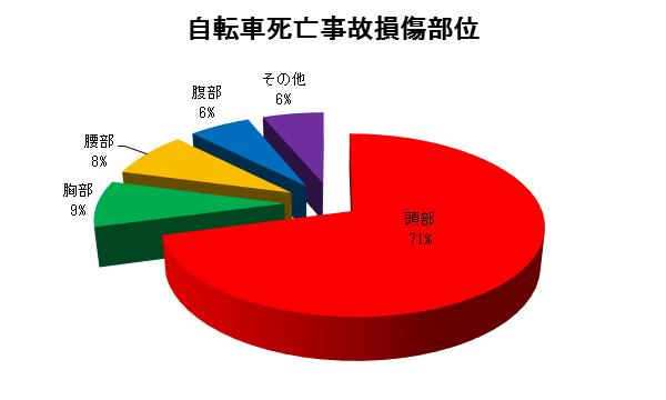 自転車死亡事故損傷部位を調べた円グラフ